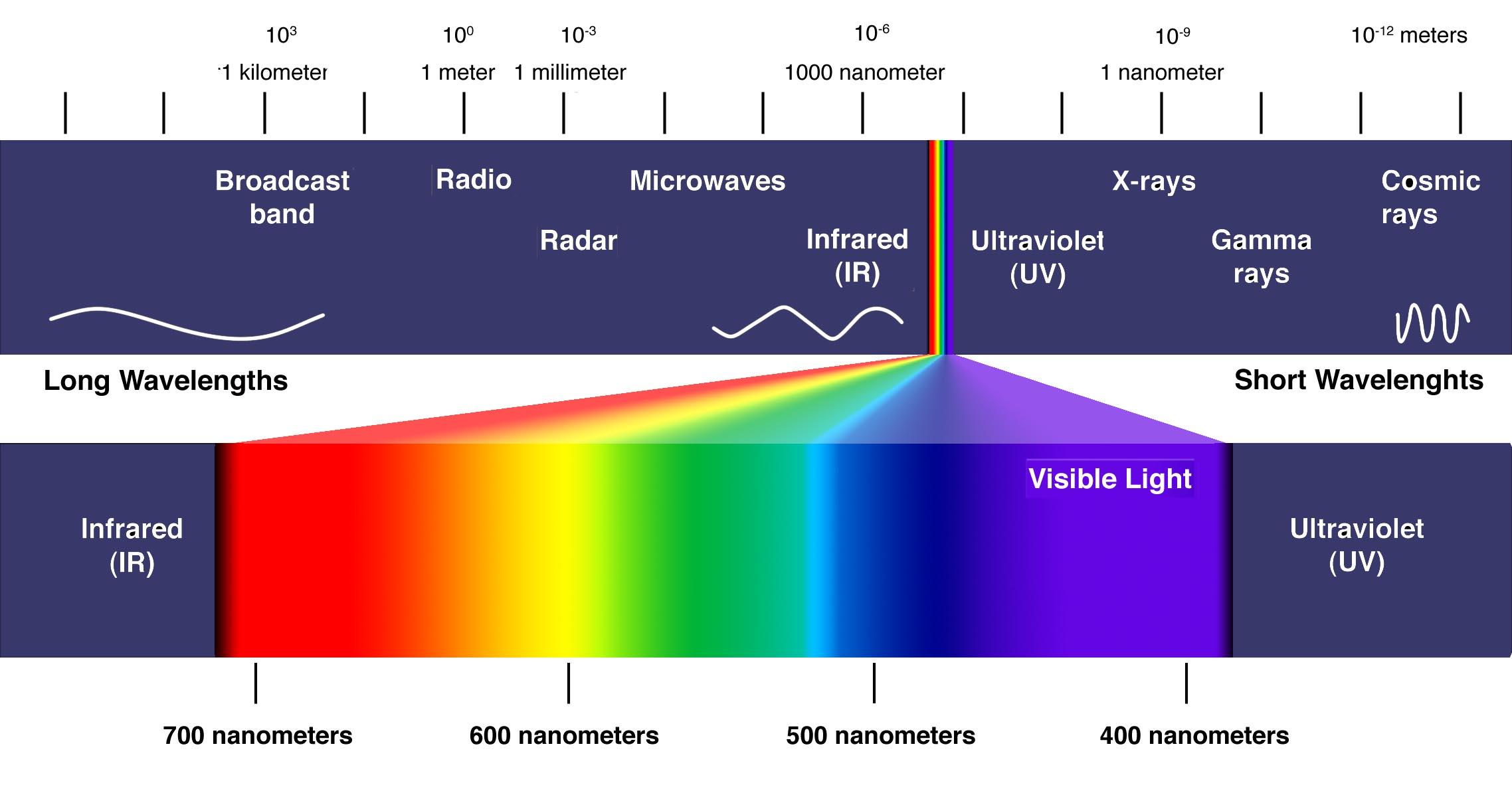 Spectre visible lumière led